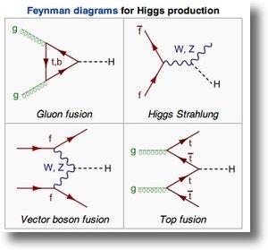 Higgs_boson_fynman_diagramshadow