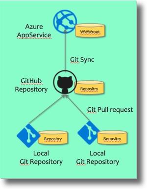 Webcontentsgithubazureappservicesh